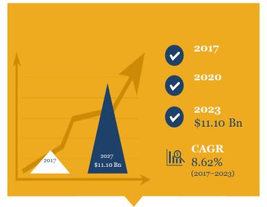 Global Condom Market Size in Revenue.png