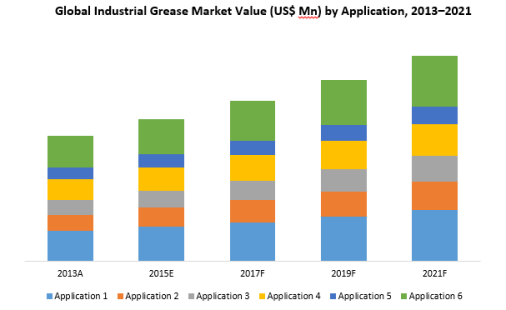 global-industrial-grease-market-value-us-mn-by-application-2013-2021.png