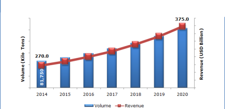Global Plastic Packaging Market, 2014-2020 (Kilo Tons) (Tons Billion).png