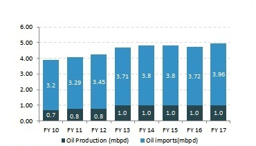 Imports and Domestic Oil Production.jpg