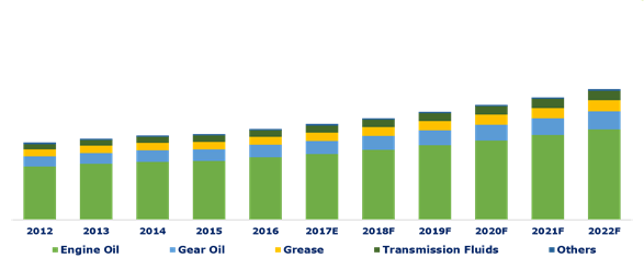 India Automotive Lubricant Market Size, By Lubricant Type, By Volume, 2012-2022F.png