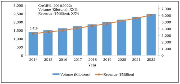 India PVC Pipe Market, 2014‐2022.jpg
