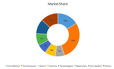 Indian Pharmaceutical Market Share.png