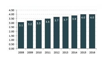 Oil Consumption in India (2008-2016).jpg