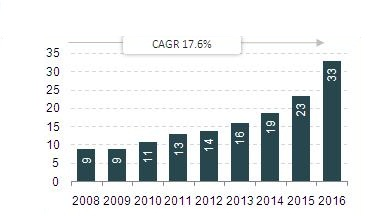 Per Capita Sales of Pharmaceuticals (US$).jpg