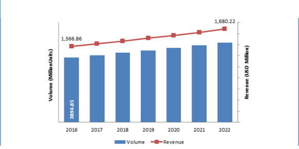 U.S. Condom Market, 2017-2022 (Million Units) (USD Million).png
