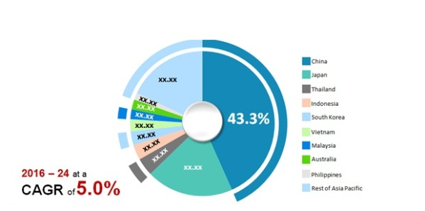Asia Pacific Surfactants Market.jpg