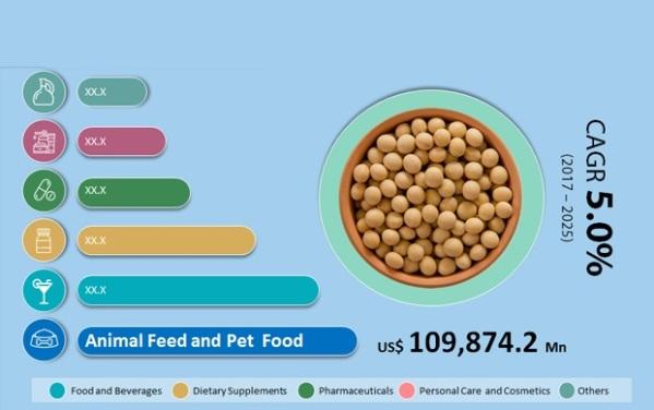 Global Soybean Market Revenue, By End-Use, 2017 (US$ Mn).jpg