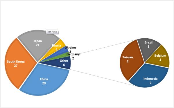 India's Major Steel Import Market.png