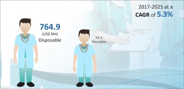 Global Surgical Gowns Market Value, By Product Type, 2017 (US$ Mn).jpg