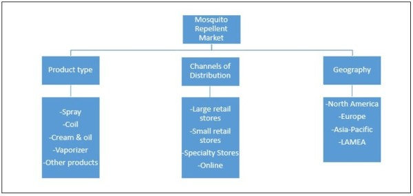 World mosquito repellent market segmentation.jpg