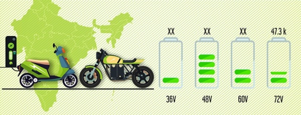 India Electric Scooters and Motorcycle Market, By Voltage.jpg